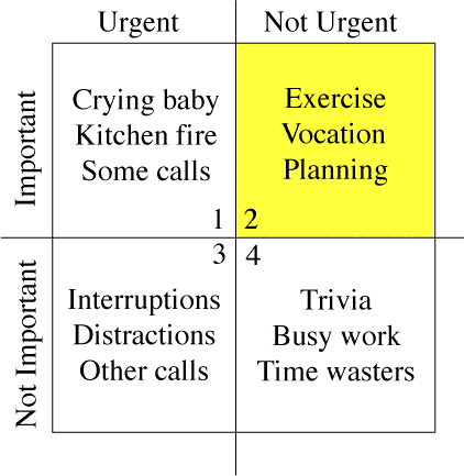 Merril Covey Matrix