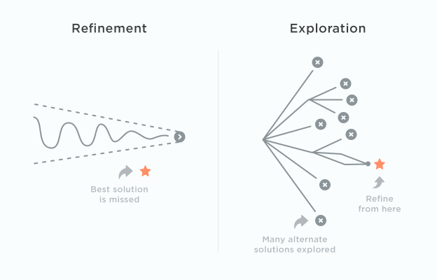 Refinement vs Exploration