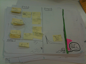 The miniature story wall on my desk (that little cartoon is a picture of my iteration manager reminding me to update the main story wall whenever a completed task relates to one of the customer stories)