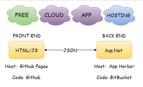 free_cloud_app_hosting.png