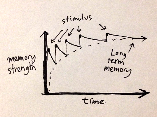 graph of memory strength decaying slower with each spaced stimulus