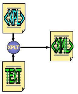 XPL: completes the transformation cycle